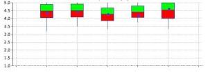 Candlestick chart Jaspersoft iReport 3