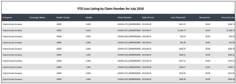 YTD loss listing