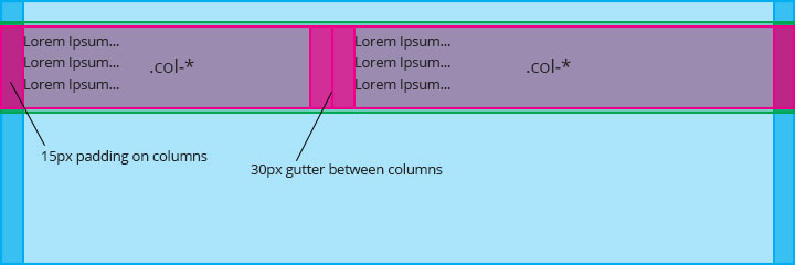 bootstrap-columns-content