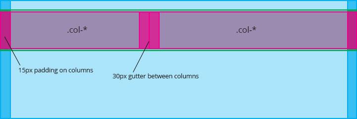 bootstrap-columns