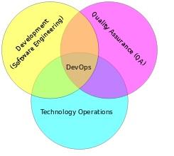 DevOps1 what is devops in sdlc helical it solutions pvt ltd